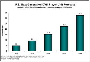 Прогноз продаж HD плеерв в Америке