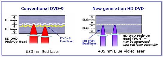 Структура HD-DVD и DVD