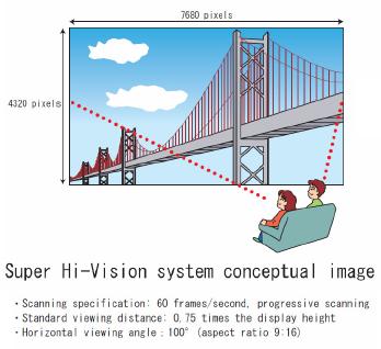 Super Hi-Vision (SHV)