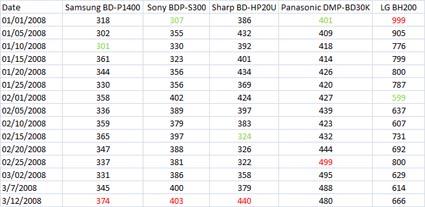 Цены на Blu-ray плееры - 2008