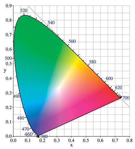 Хроматическая диаграмма CIE